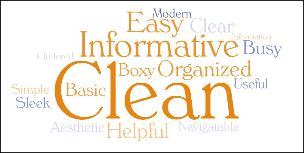 Prominent words are clean, informative, easy, organized, boxy, busy